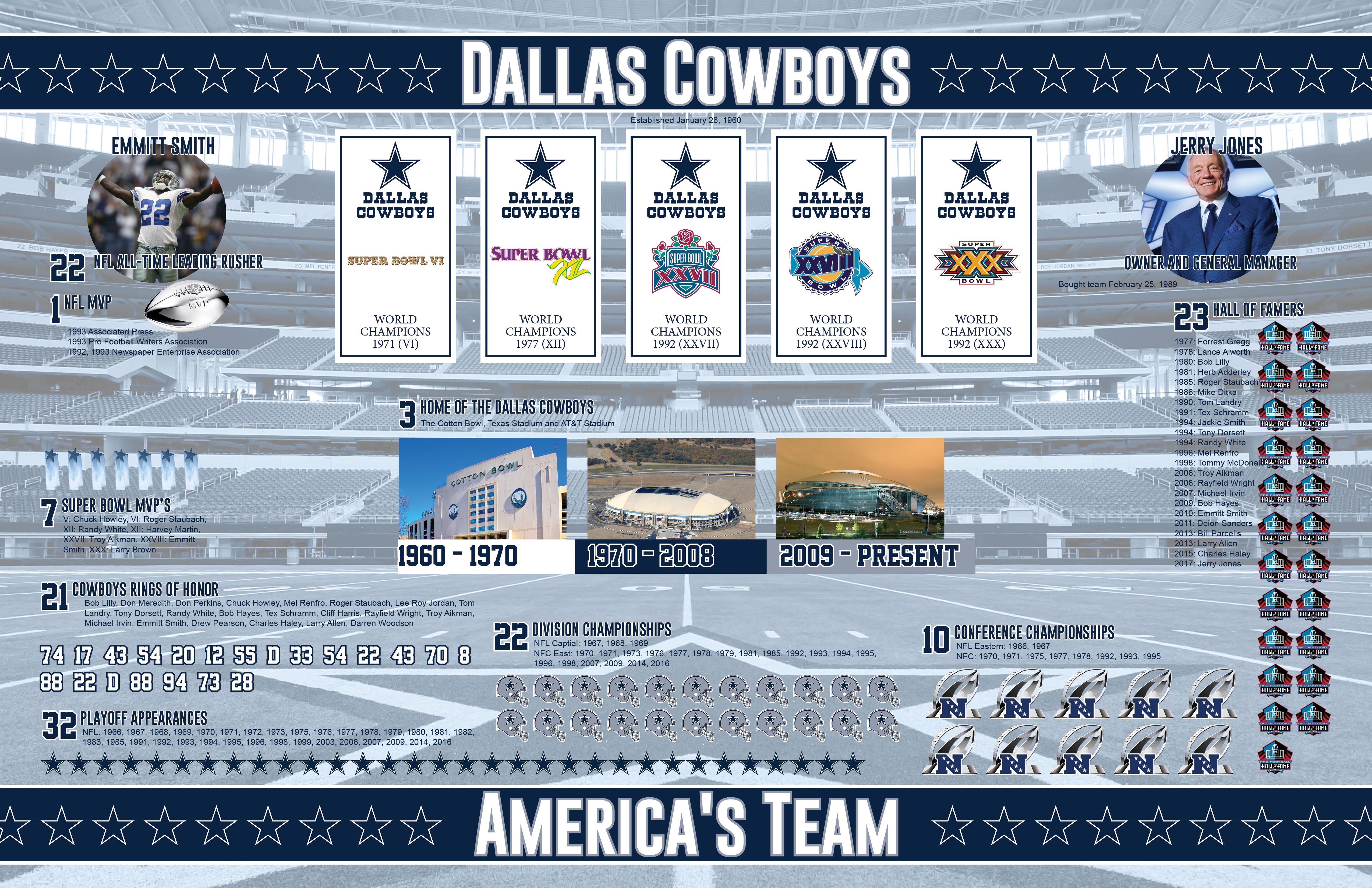 Dallas Cowboys Infographic